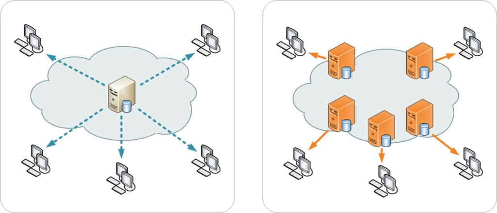 how does a content delivery network work