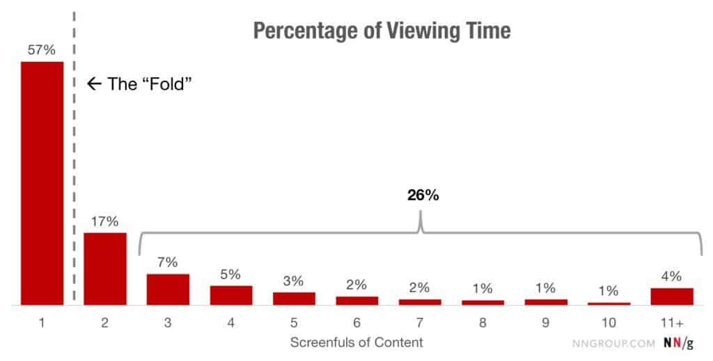 Visitor viewing time - the fold