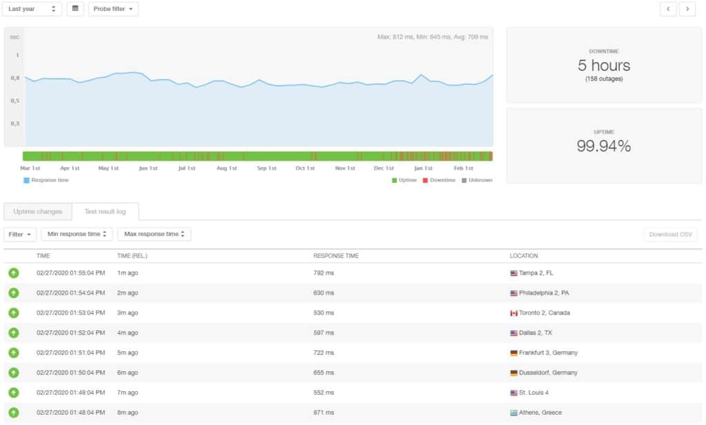 iPage 12 month statistics