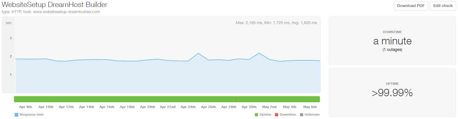 DreamHost uptime and speed statistics