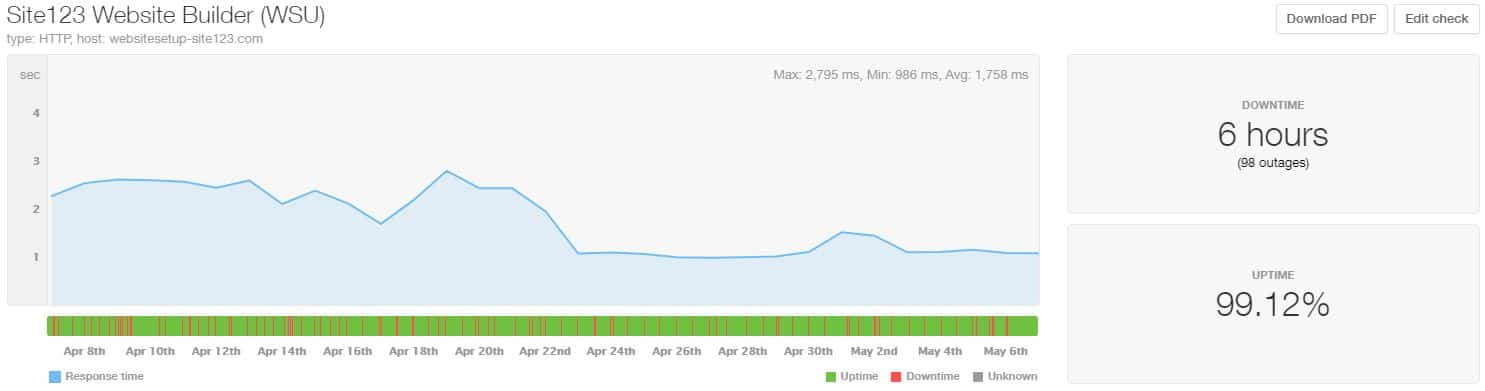SITE123 uptime and speed statistics