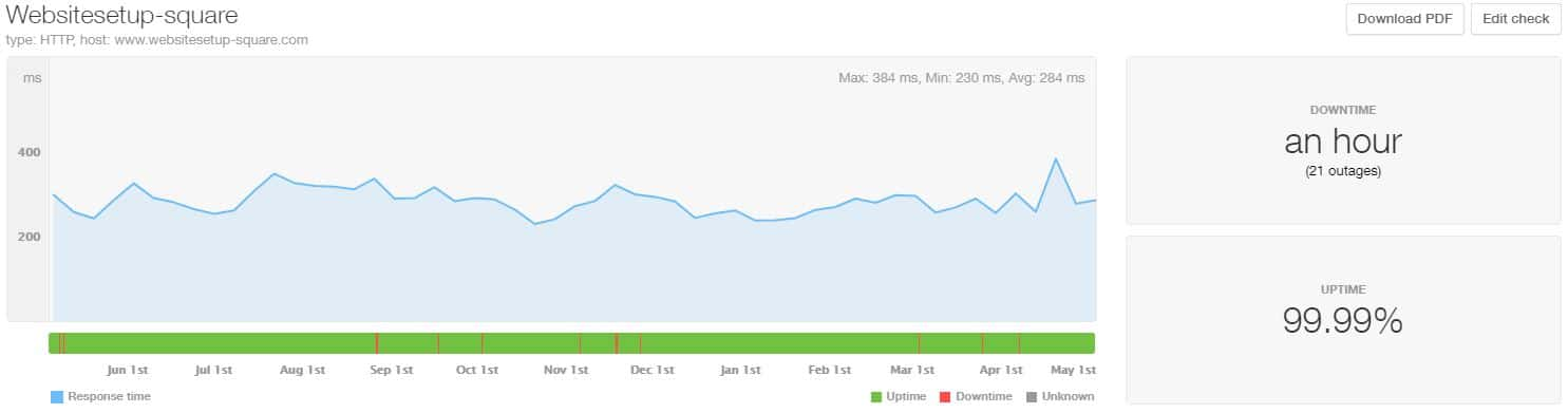 Squarespace last 12 month uptime and speed