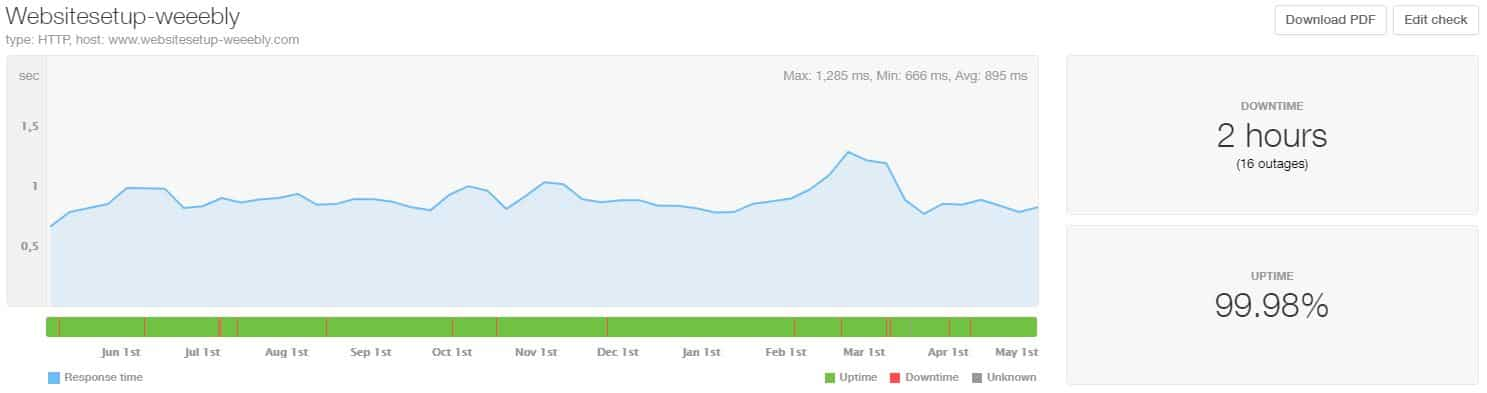 Weebly last 12 month uptime and speed