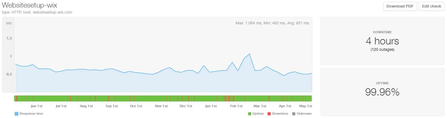 Wix last 12 month uptime and speed